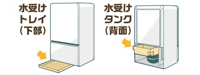 冷蔵庫の水受けの位置