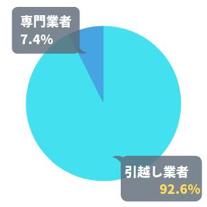 27人に聞いたバイクの引越しを依頼したのは「引越し業者依頼」か「専門業者」の円グラフ