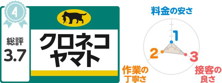 【4位】クロネコヤマト引越サービス