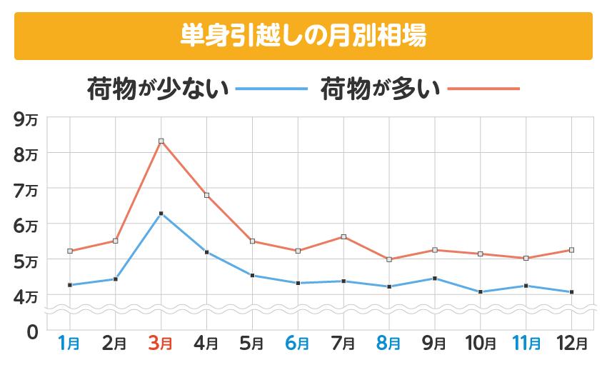 単身引越しの月別料金相場グラフ